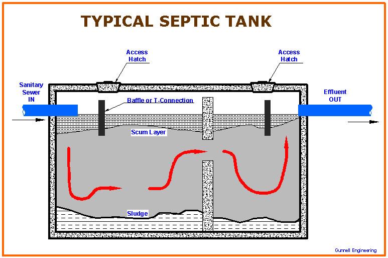 Septic Drain Field Schematic Septic Chambers Elsavadorla